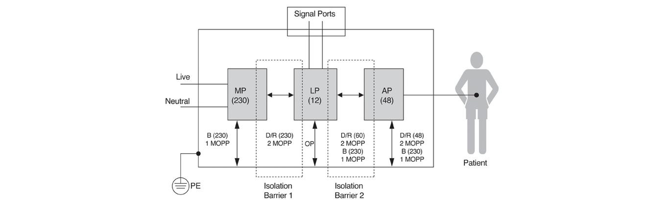 Diagram ilustruje izolację dla typowego wyrobu medycznego z częścią aplikacyjną